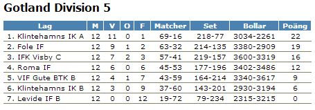 Div5 tabell